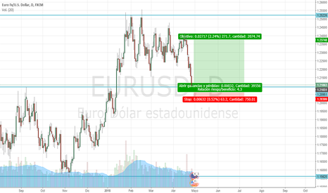 EURUSD: Posible pullback del precio en el soporte de 1.21