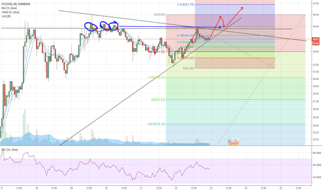 LTCUSD: Litecoin primed to test new ATH