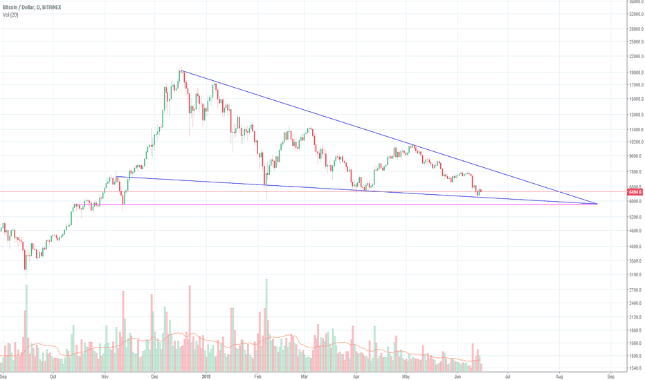 BTCUSD: Long-Term Wedge