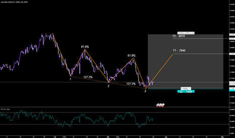 AUDUSD: Bullish Three Drives / ABCD  Pattern