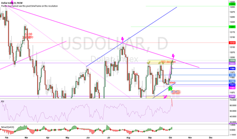 USDOLLAR: Reaching a daily trend from Feb, short or break up