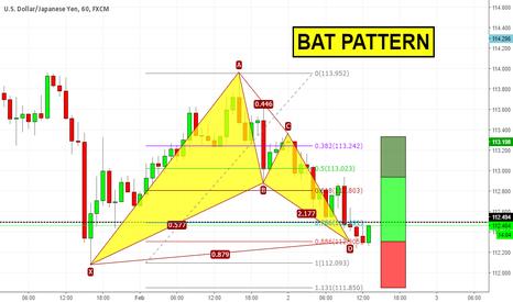 USDJPY: Bat pattern su USDJPY