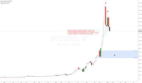 BTCUSD: Bitcoin longs at weekly demand level around 7377