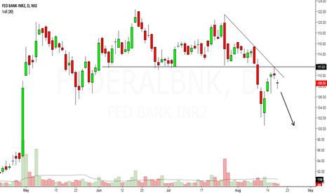 FEDERALBNK: federal bank looks bearish in short to medium term