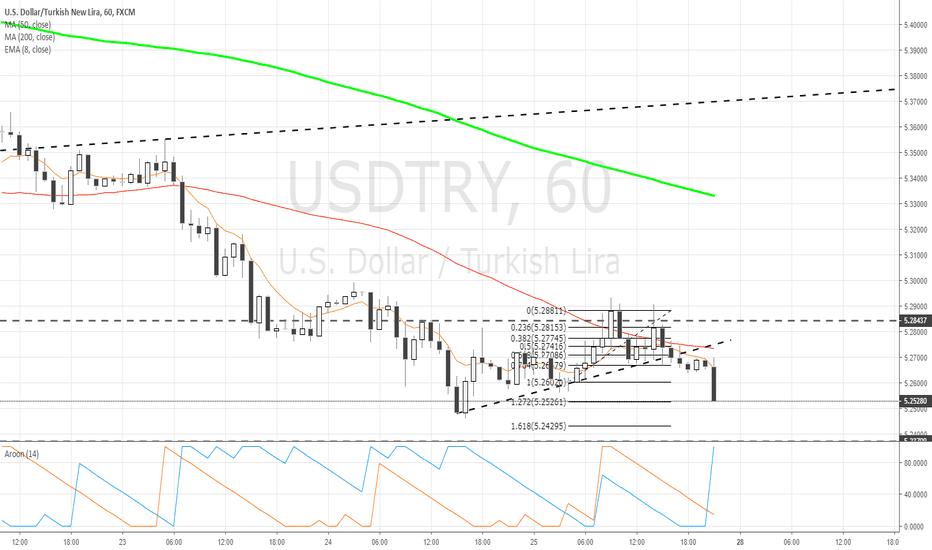 USDTRY: $USDTRY 1hr chart update