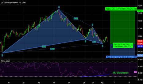 USDJPY: USDJPY Long Term Setup!!! Bullish Gartley