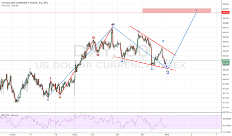 DXY: Dollar index - time to rise