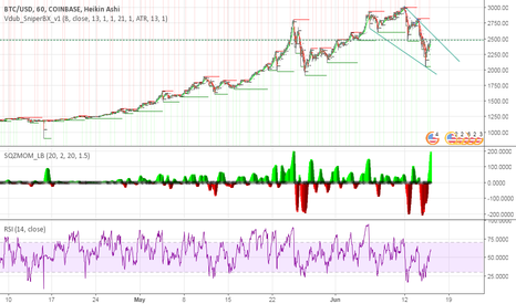 BTCUSD: BTCUSD SHORT POSSIBLE - current sentiments