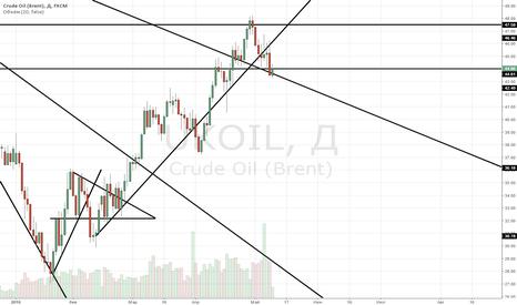 UKOIL: Краткосрочный прогноз на рост нефти