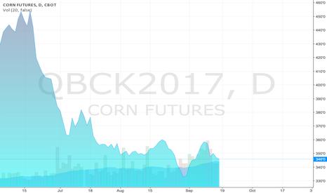 QBCK2017: Corn Futures
