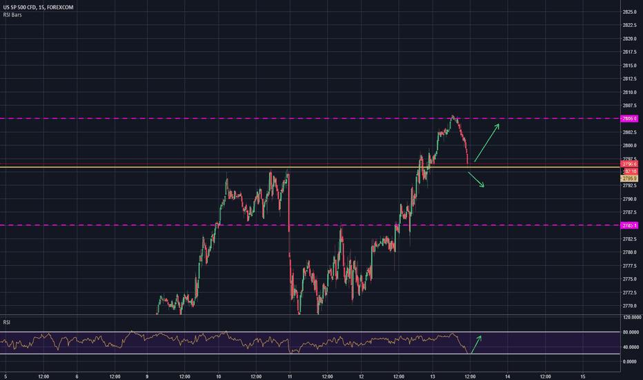 SPXUSD: S&P 500