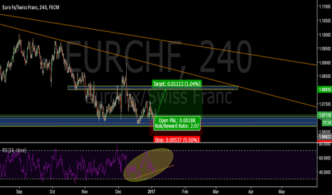 EURCHF: Clear support-EURCHF
