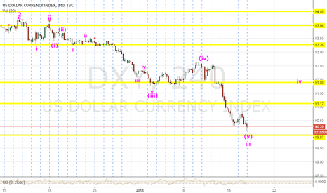 DXY: DXY Entering Volatility iv's and v's Zone