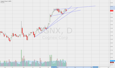 CGNX: Cognex High Base Formed