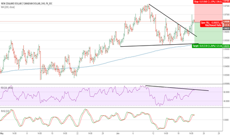 NZDCAD: NZDCAD: Sell the breakout