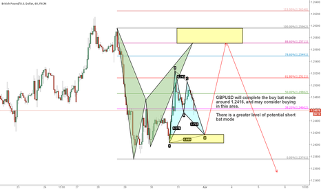 GBPUSD: Waiting for GBPUSD trading opportunities