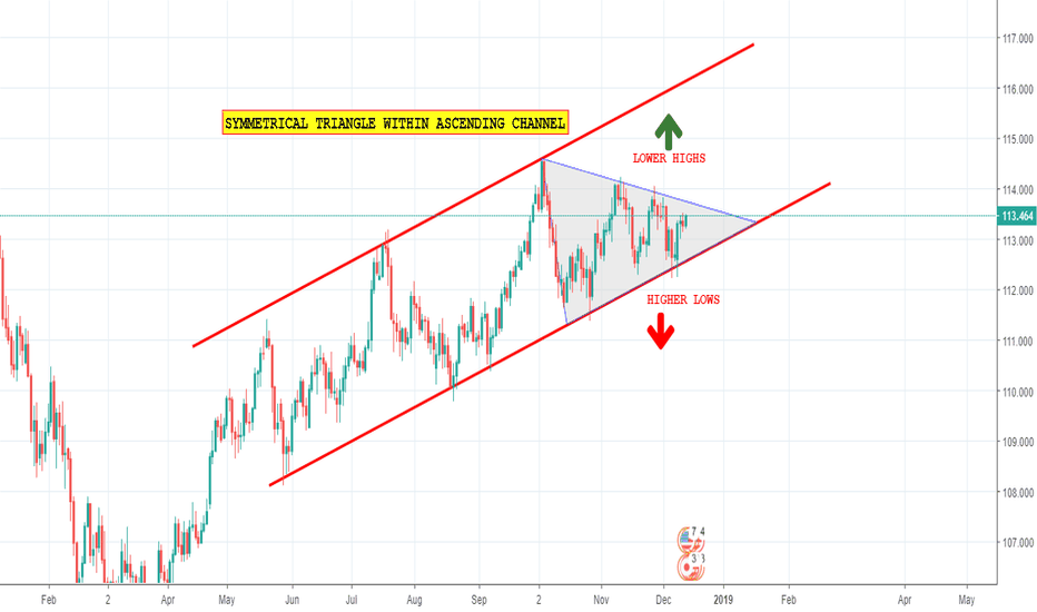 USDJPY: Symmetrical triangle within an ascending channel