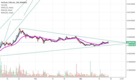 VENBTC: $VEN/$VET Long position