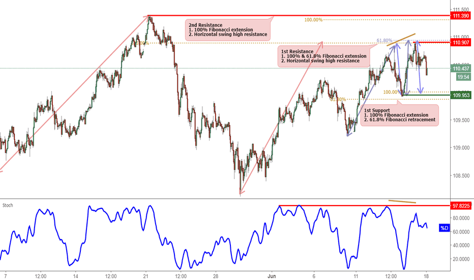 USDJPY: USDJPY reversed nicely off resistance!