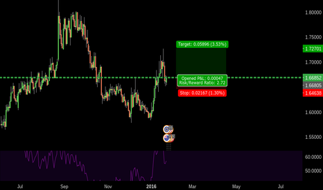 EURNZD: 213 EURNZD TREND CONTINUATION