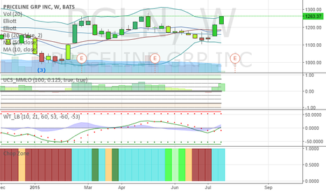 PCLN: $PCLN weekly bollinger