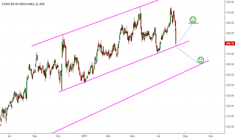 SBIN: Trend line break or make ? - SBI