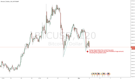 BTCUSD: Struggle to rebound after pattern