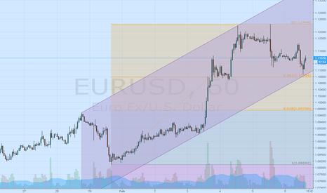 EURUSD: EURUSD bounces off key support