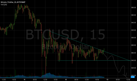 BTCUSD: breakout possibly?