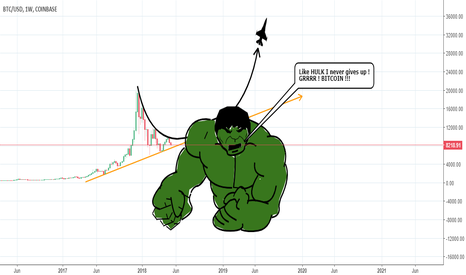 BTCUSD: Like HULK ! Bitcoin Never Gives Up !!! - BTCUSD