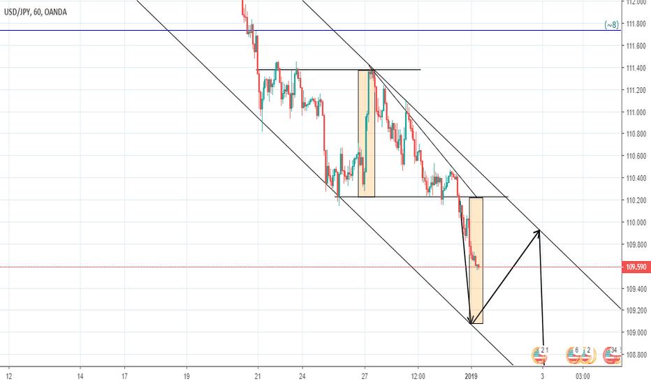 USDJPY: https://uk.tradingview.com/chart/ticRKz5f/#