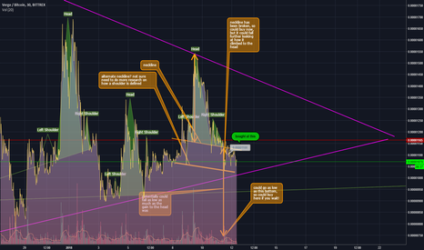 XVGBTC: Yesterdays XVG Head and Shoulders