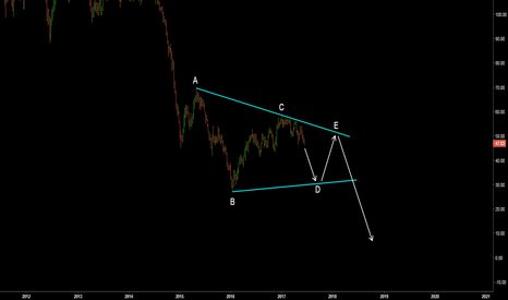 UKOIL: Brent Crude. Possible wave count.