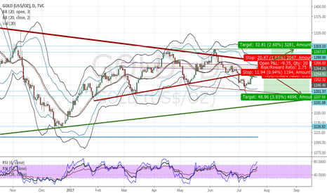 GOLD: Nearing weekly resistance and overbought RSI