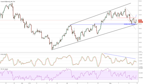 UKOIL: BRENT: Spotted with a double bottom
