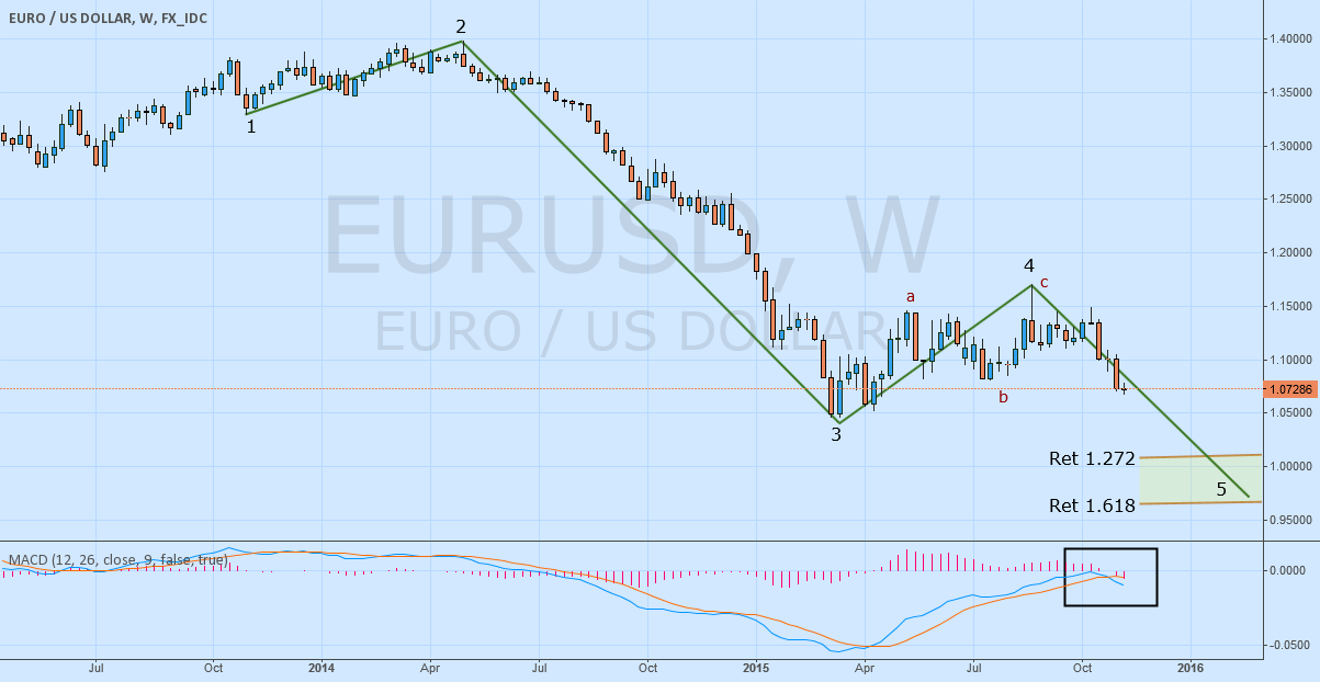 EURUSD Analysis Elliot Wave Weekly Time