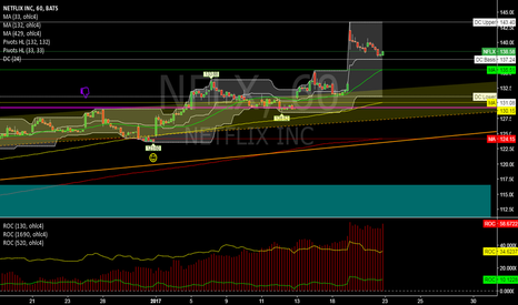 NFLX: NFLX @ 1h @ let this share rise! Meanwhile only guest how high?