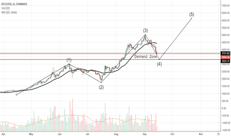BTCUSD: BITCOIN / USD TO test 6000-6100 if reverses from Demand Zone