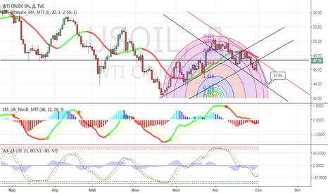 USOIL: Торговый план на предстоящую неделю нефть  WTI