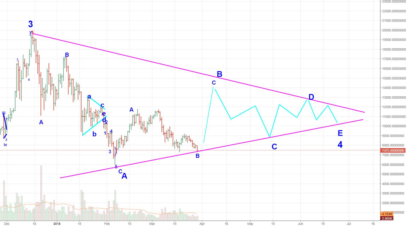 Bitcoin Elliot Wave Triangle