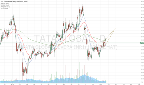 TATAGLOBAL: rising wedge pattern