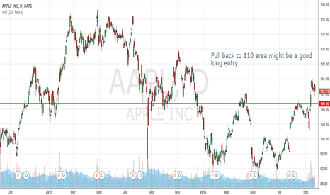 AAPL: $AAPL Long