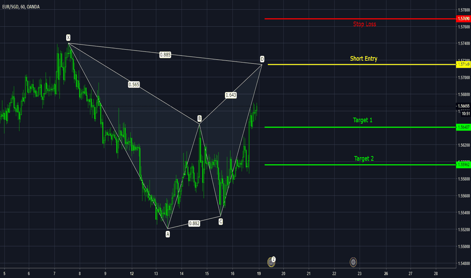 EURSGD: EUR SGD Bearish Bat Pattern
