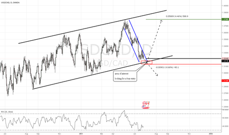 USDCAD: USD CAD looking to continue pattern and go long