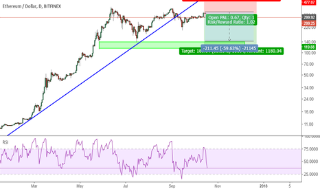 ETHUSD: ETHUSD: Short it as a triple RSI DIV on the top