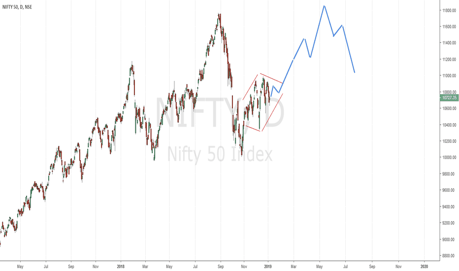NIFTY: Nifty Projection till election 2019