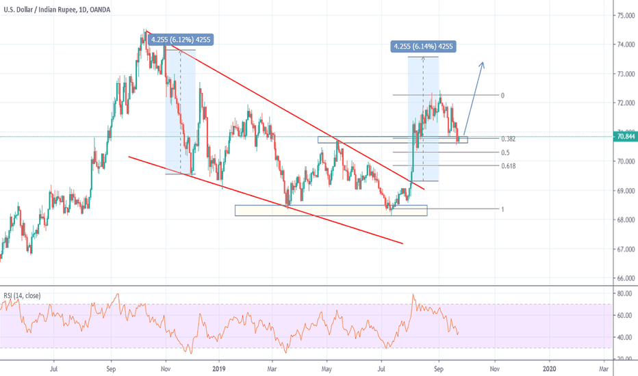 Us Dollar To Inr Forecast 2020 Best