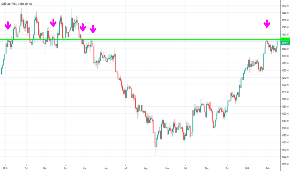 XAUUSD: Gold will break resistance