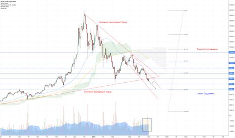 BTCUSD: $BTC/USD | Обзор Рынка