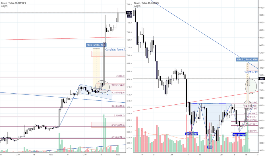BTCUSD: [Red Apple] Analysis for BTC/USD _ 18.07.18 'Completed Patterns'